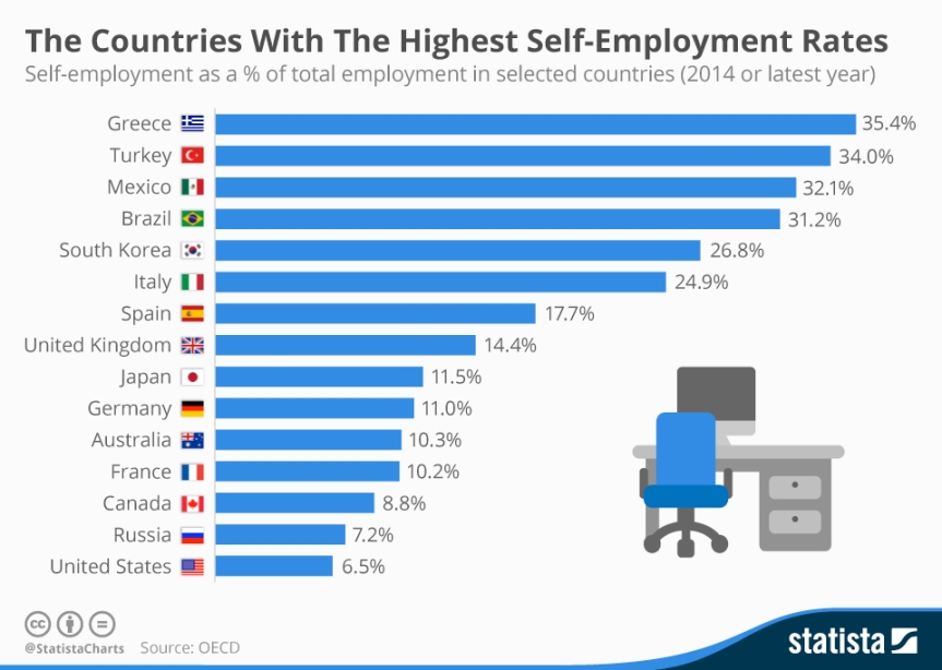 chartoftheday_4753_the_countries_with_the_highest_self_employment_rates_n